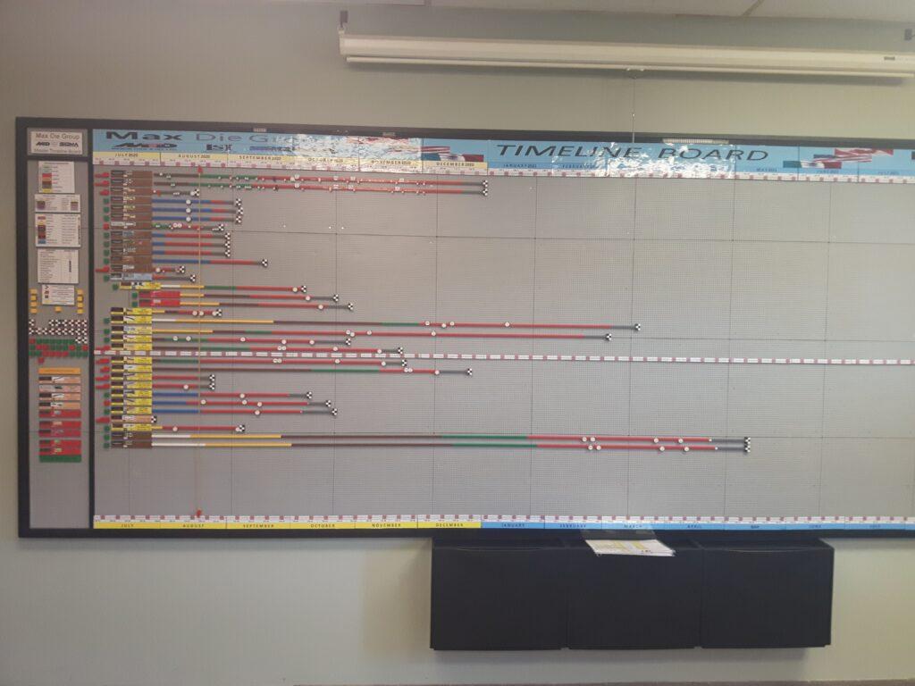 Program Management Project Timeline Board